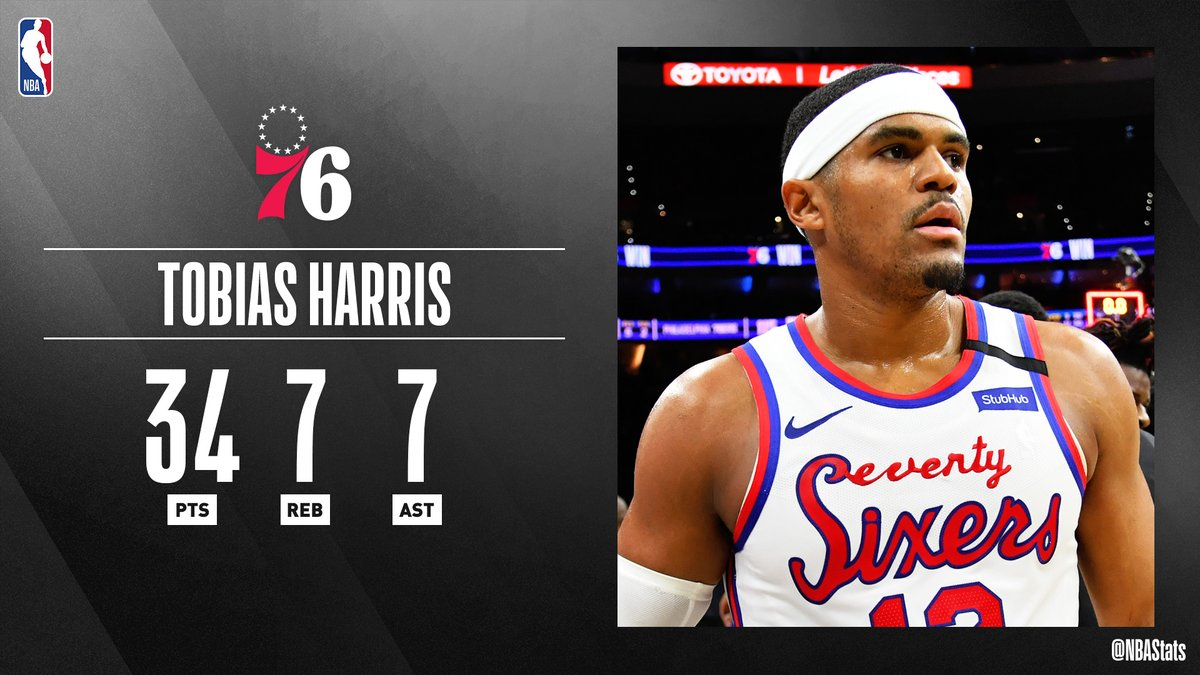 Tobias Harris (34 PTS, 7 REB, 7 AST) leads the @sixers to an NBA-best 28-2 at home. #SAPStatLineOfTheNightpic.twitter.com/yBS1IcKzsU