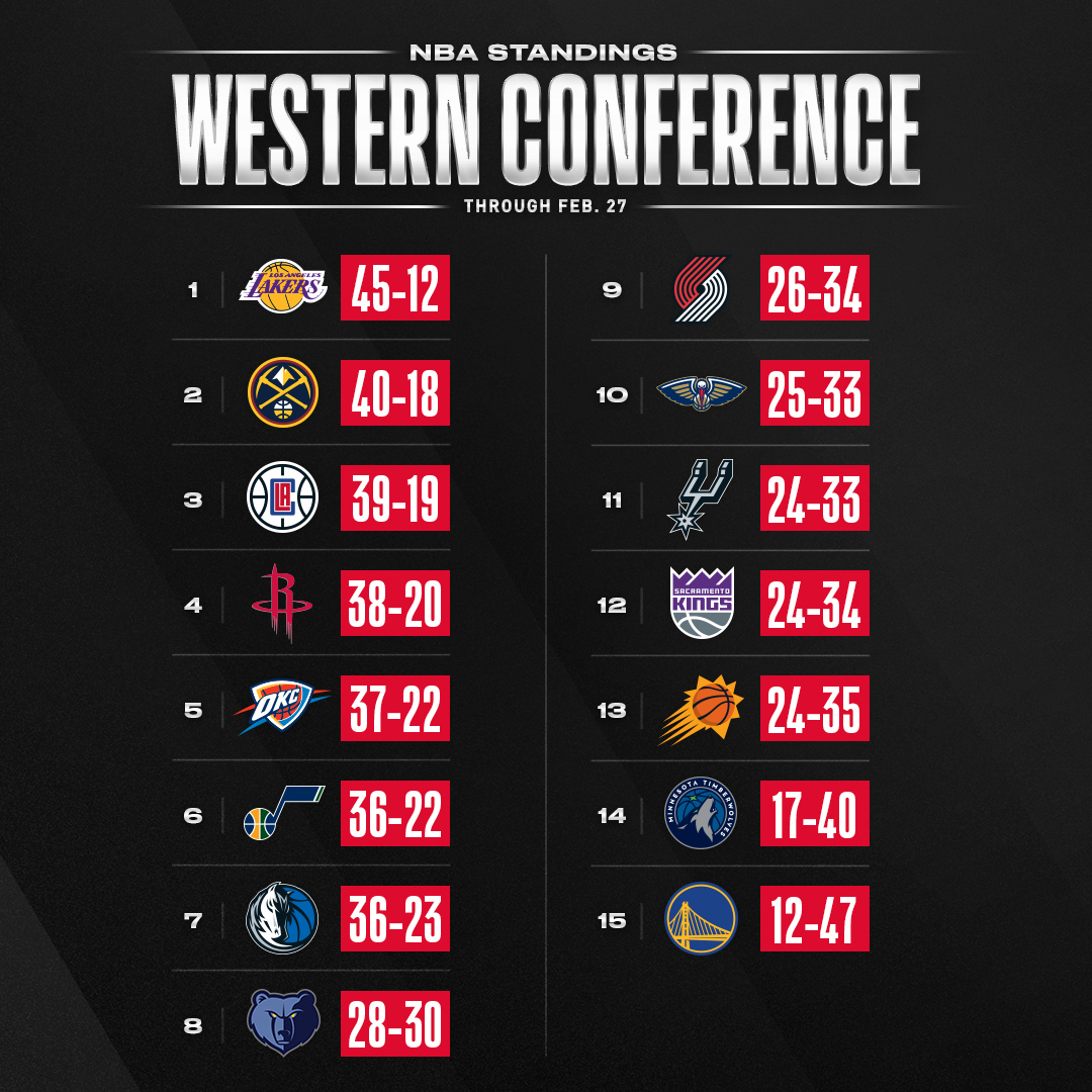 The updated NBA standings through Feb.