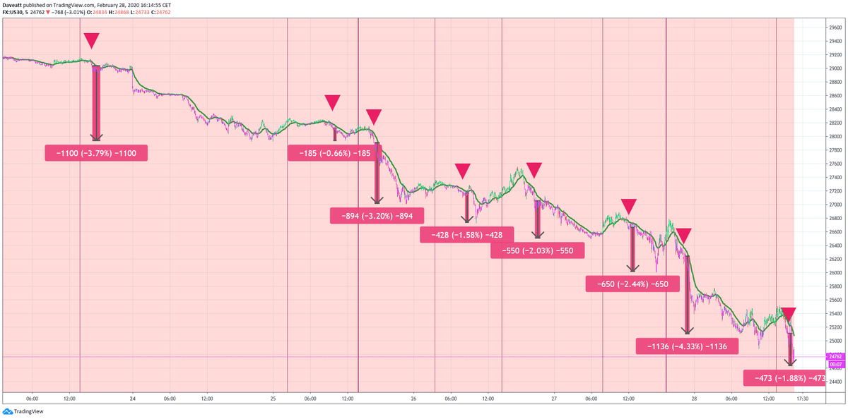 Take a look on our latest trades on DJIA  on our 5 minutes framework indices