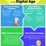 Image for the Tweet beginning: #DigitalTransformation creates a more compelling