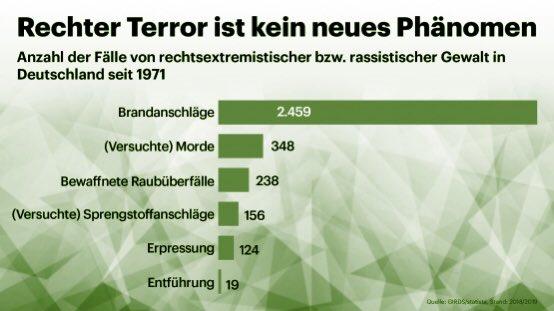 """Oktoberfest-Attentat, NSU, die """"Gruppe Freital"""", das Prepper-Netzwerk """"Hannibal"""", der Mordfall Walter Lübcke usw. usw.: Rechtsextremer Terror hat Tradition in Deutschland. https://t.co/lFLndwx3Up"""