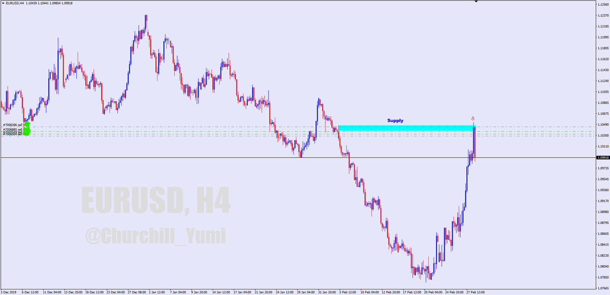 when supply exceeds demand, FREE FALL #EURUSD<br>http://pic.twitter.com/nQUAhwXjne