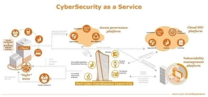 #CyberSecurity as a Service #Infographics @PwC via @ingliguori @sheena2804 @MikeQuindazzi @CelineDarnet_ #Security #SaaS #Cloud #cyberthreats #IoT #IIoT #infosec #InternetOfThings @antgrasso @KaiGrunwitz @1DavidClarke @reach2ratan @mclynd @AghiathChbib @NevilleGaunt @mvollmer1pic.twitter.com/SzJcHqjQm2