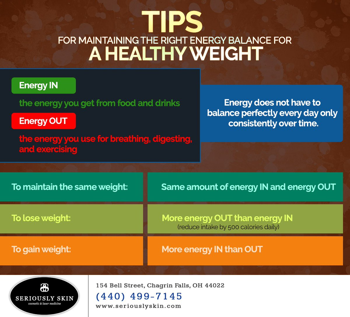 To maintain a #healthy weight, most people can achieve the right energy balance by eating a healthy diet, staying physically active, and reducing times of inactivity daily. #stayinshape #healthydiet #chagrinfalls #OH #seriouslyskin