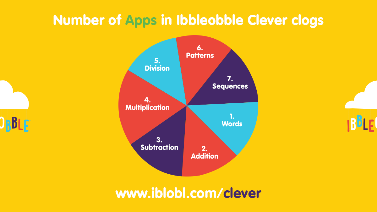 🎈 Cost-effective #App #Bundles do not come any more comprehensive than this! #Ibbleobble Clever clogs, our home edition, contains all 7 of our core #Educational #Apps..👉http://www.ibbleobble.com/clever .#Maths #Math #ThursdayThoughts #ThursdayMotivation #ThursdayMorning
