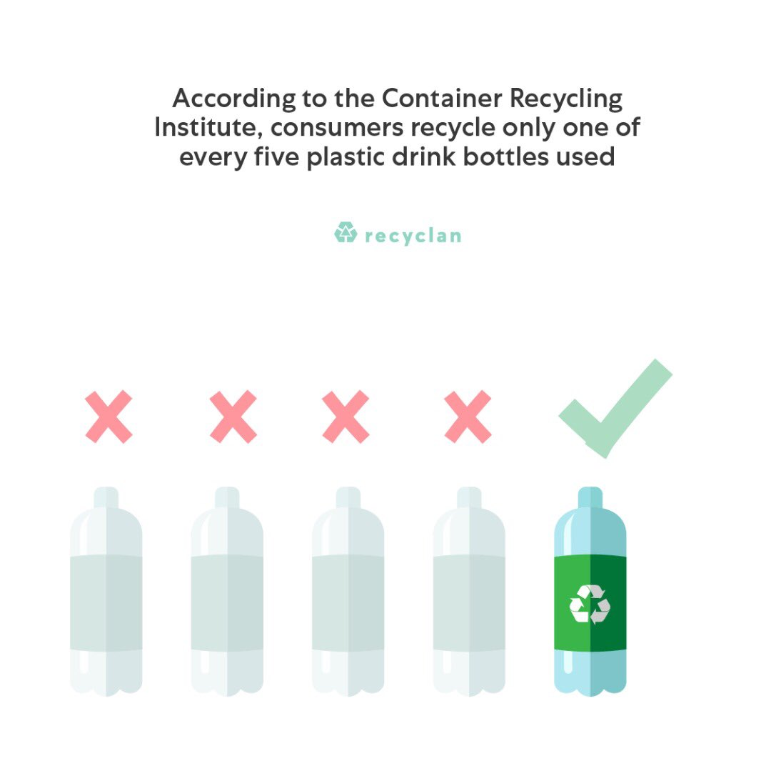 According to the Containers recycling institute, consumers recycle only one of every five plastics drink bottles used.  #saynotoplasticwaste  #BeatPlasticPollution #ecofriendly #plasticfreeoceans #zerowaste #zerowasteliving #endplasticpolllution #recyclewithrecyclanpic.twitter.com/izHOEhLMUY