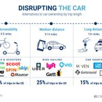 Image for the Tweet beginning: Disruption in the automobile space
