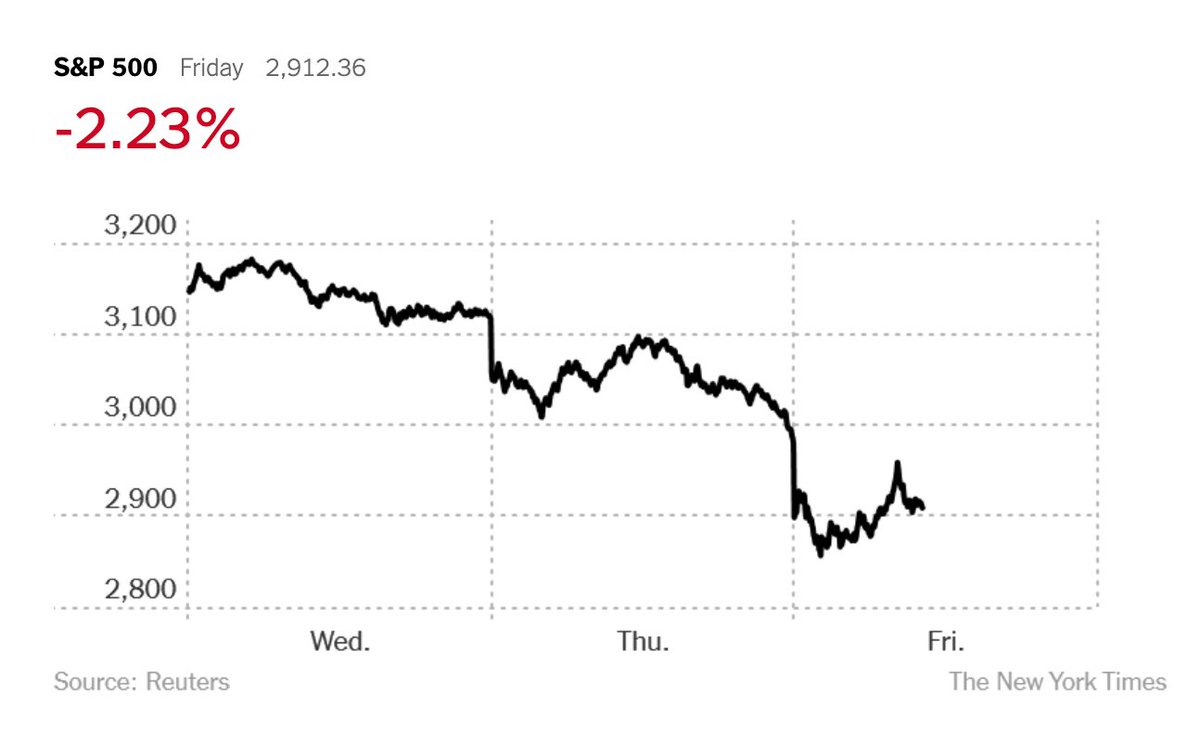 Here's how the S&P 500 has fallen this week as worries about the coronavirus outbreak continue to mount.The U.S. stock market is on track for its worst week since the 2008 financial crisis. Follow live updates. https://nyti.ms/2I0QWaG
