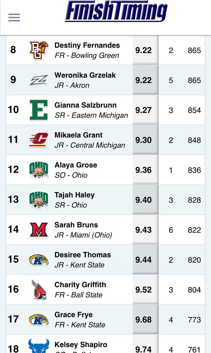 The Pentathlon has begun and @t_haley13 gets things going with a HUGE LIFETIME PR in the 60m Hurdles. @obeylaya with a strong start as well.  Pentathlon athletes compete in the 60m Hurdles, High Jump, Shot Put, Long Jump & 800m.  Performance =  Points Highest point total wins pic.twitter.com/5aolp2WS00