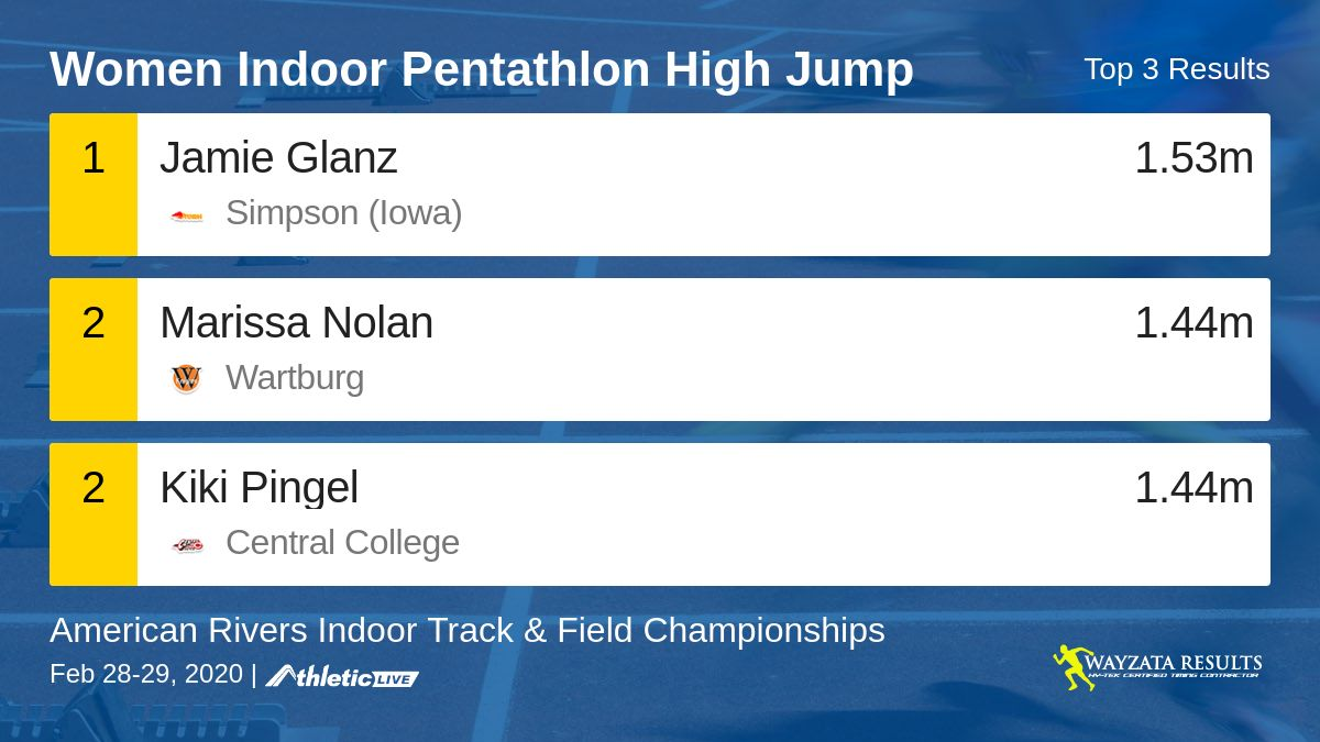 Full results for the Women Indoor Pentathlon High Jump are available. http://wrresults.com/y2zg9r  American Rivers Indoor Track & Field Championshipspic.twitter.com/nwO4Dww1eQ