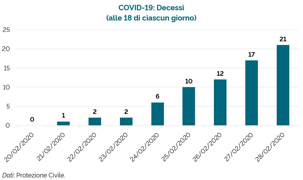 #CoronaVirusUpdates