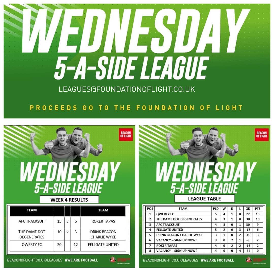⚽ Results and tables from our Wednesday 5 a side league and Thursday Business League are in. 🔴 We have space in Wednesday league, for more info, or to sign up your team, get in touch.  leagues@foundationoflight.co.uk  📞 0191 563 4818  #signupnow #5aside #league #sunderland