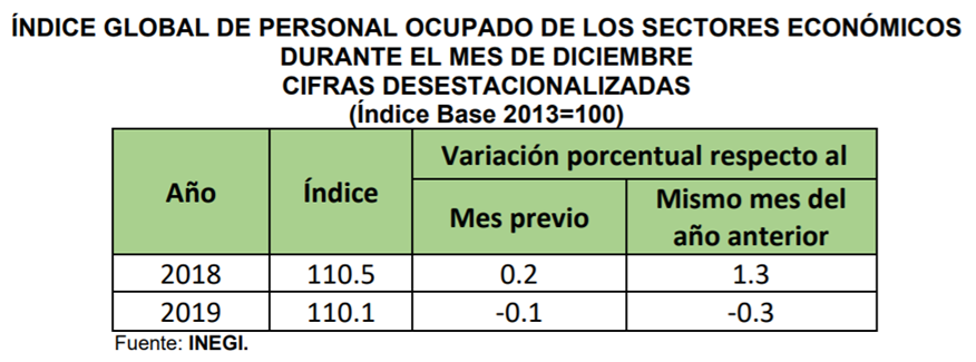 En diciembre 2019 el Índice Global de Personal Ocupado de los Sectores Económicos (IGPOSE) disminuyó (-)0.3% respecto a diciembre 2018, la primera disminución anual desde marzo de 2010: @ValeriaMoy @CarlosLoret #AsíLasCosasConLoret