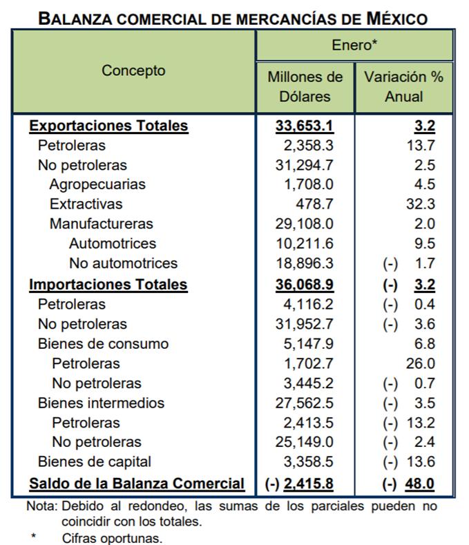 En enero 2020, las importaciones totales hechas por México disminuyeron (-)3.2% respecto a lo observado en enero de 2019, la 6ª caída anual consecutiva en las importaciones: @ValeriaMoy @CarlosLoret #AsíLasCosasConLoret