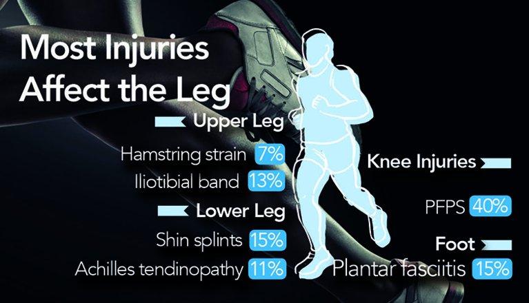 You can find the full infographic here http://bit.ly/2T9lcX8 #running #run #runner #fitness #runners #trailrunning #training #instarunners #runningmotivation #marathon #runnersofinstagram #sport #sportstherapy #sportsinjury #injury #instarun #farnham #runhappypic.twitter.com/Ag0jM1NLe6