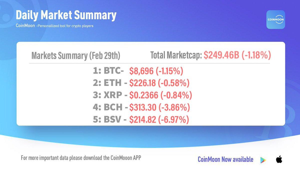 Check Out Top Coins Daily Markets Summary Today! (Feb 29th)#crypto #bitcoin #cryptocurrency #blockchain #btc #ethereum #trading #cryptonews #bitcoinnews #bitcoins #eth #bitcoinprice #altcoin #litecoin #xrp #eos $BTC $ETH $XRP $BCH $LTC @CNN_Blockchain @CoinMoonApppic.twitter.com/ew4bKWJAcK