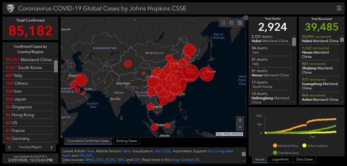 #Sars_CoV_2 #SarsCoV2 #Covid19 #Covid_2019 #Covid_19 #Covid2019 (#2019nCoV #coronavirus) in #Thailand and elsewherehttps://gisanddata.maps.arcgis.com/apps/opsdashboard/index.html#/bda7594740fd40299423467b48e9ecf6…