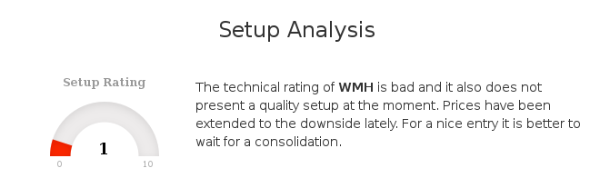 The technical rating of $WMH.L is bad and it also does not present a quality setup at the moment. https://www.chartmill.com/stock/analyzer/stock/WMH.L?key=4b47c654-844f-4abd-80ed-f7bc62d9153c&utm_source=twitterEU&utm_medium=TA&utm_content=WMH.L&utm_campaign=social_tracking… #ChartMill #WilliamHill #WMH #LondonStockExchange #TechnicalAnalysispic.twitter.com/g50WTN8Zpv