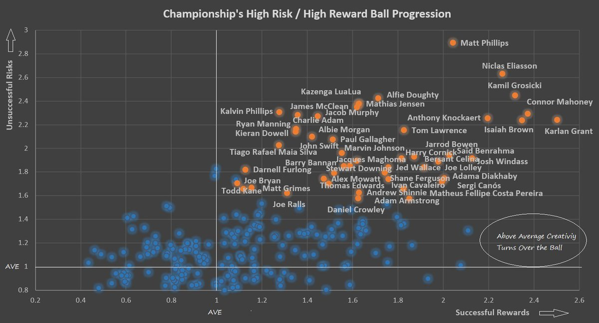 .#skybetchampionship players who progress the ball via passes or carries, but also sometimes perish trying. High risk/high reward #NSxG #SCFC #BrentfordFC #LTFC #CAFC #WBA #LUFC #WAFC #DCFC #SWFC #QPR #ReadingFC #SwansFC