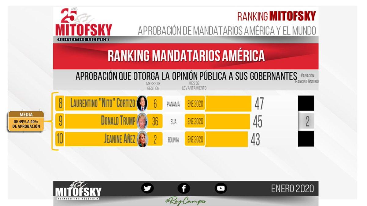Mandatarios con evaluación media en América 🇵🇦🇺🇸🇧🇴#RankingMITOFSKY @RoyCampos