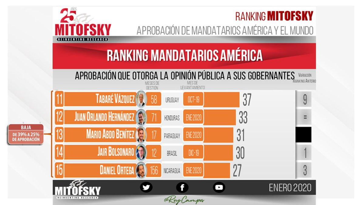 Con evaluación baja mandatarios de 🇺🇾🇭🇳🇵🇾🇧🇷🇳🇮#RankingMITOFSKY @RoyCampos