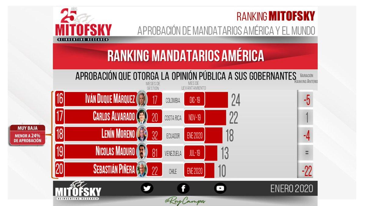 🇨🇴🇨🇷🇪🇨🇻🇪🇨🇱 mandatarios con menor aprobación en América #RankingMITOFSKY @RoyCampos