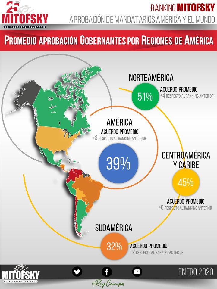 Aprobación promedio por regiones de América  #RankingMITOFSKY @RoyCampos descarga recopilación en http://www.consulta.mx
