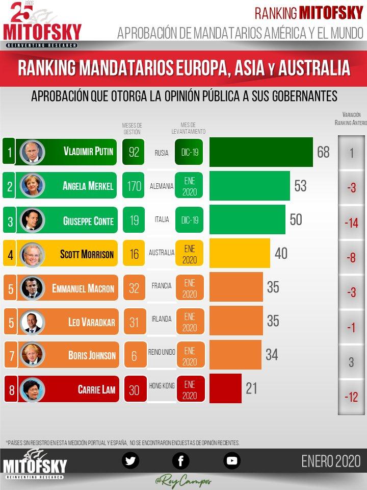 #RankingMITOFSKY @RoyCampos aprobación de mandatarios en Europa, Asia y Australia