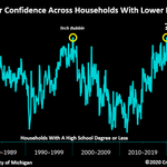 Image for the Tweet beginning: Record complacency.Consumer confidence in households