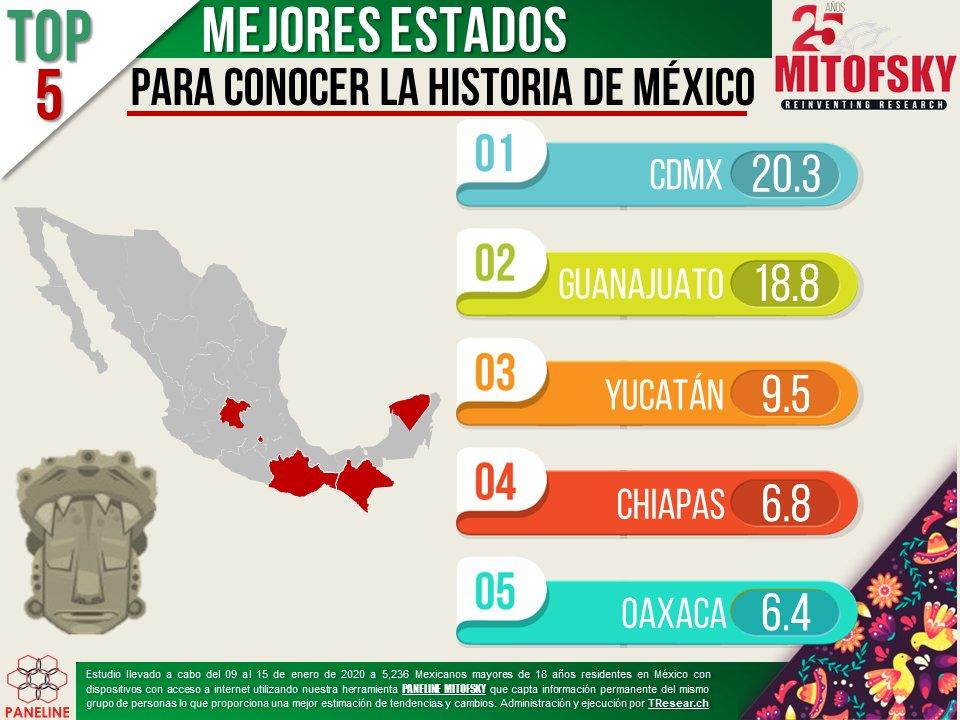 Los 5 mejores estados para conocer la historia de #México 📚📚📜#EncuestaMITOFSKY #Paneline @RoyCampos