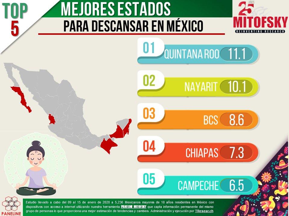 Quintana Roo, Nayarit, BCS, Chiapas y Campeche, los mejores estados para descansar 💆♂️ en #México #EncuestaMITOFSKY #Paneline @RoyCampos