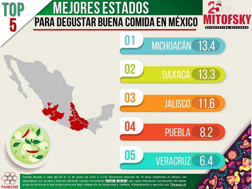 Los mejores platillos de #México se degustan en Michoacán, Oaxaca, Jalisco, Puebla y Veracruz  #EncuestaMITOFSKY #Paneline @RoyCampos