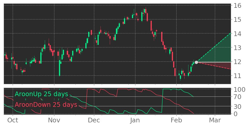$HUD's Aroon indicator reaches into Uptrend on February 13, 2020. View odds for this and other indicators: https://tickeron.com/go/1257513 #HudsonLtdOrdinaryShares #stockmarket #stock #technicalanalysis #money #trading #investing #daytrading #news #today