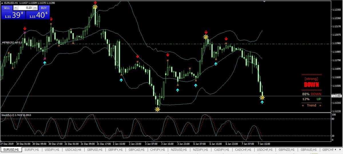 ⚫Monday 6 January PAID signal EUR/USD sell 1.1197: 🔔🔔🔔Close on profit + 57 pips ✅  ⭐PAID channel => https://t.me/joinchat/AAAAAE8-cYdb1JryA334kQ… #Trader #Forexsignals #Forexmarket #Forextrader #Fxsignals #Forexlife #Forexprofit #trading #money #business #pips #forextrading #fx #profit
