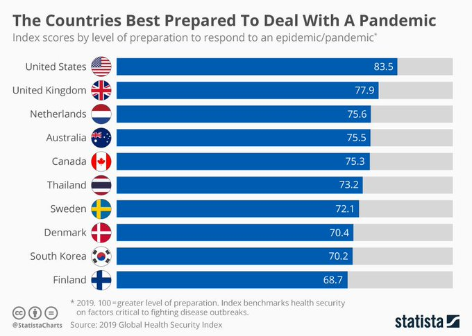 rt @wef @mikequindazzi @antgrasso @fisher85m These are the top 10 countries for pandemic preparedness http://wef.ch/32V7MzT #Health #Disease