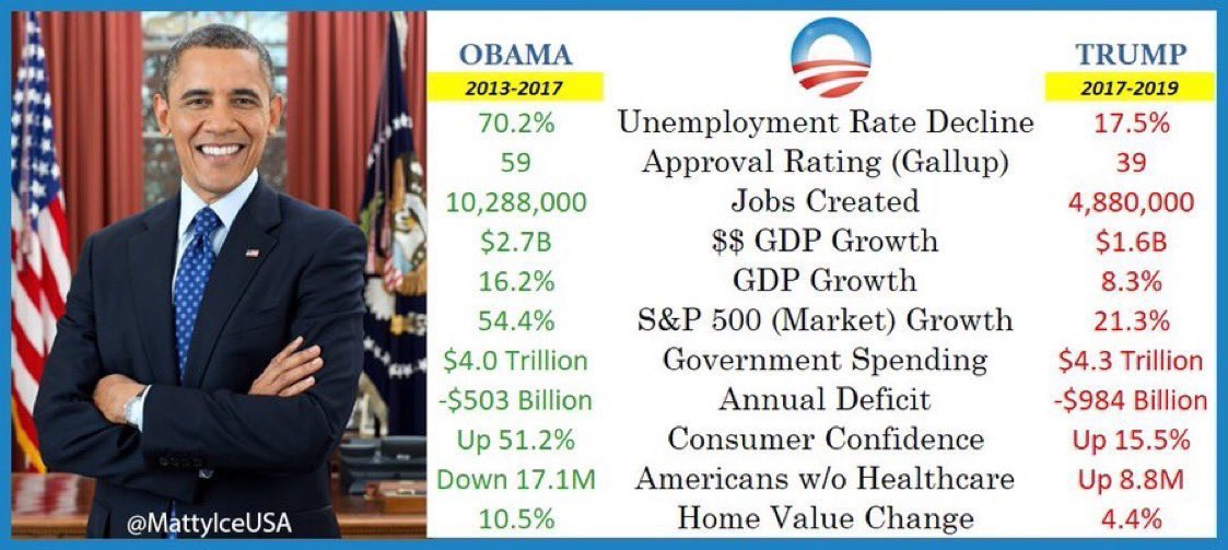 @realDonaldTrump There's nothing you can do to change the fact that #ObamaWasBetterAtEverything