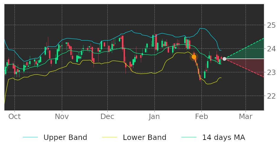 $UBA in Uptrend: price may ascend as a result of having broken its lower Bollinger Band on January 27, 2020. View odds for this and other indicators:  #stockmarket #stock #technicalanalysis #money #trading #investing #daytrading #news #today