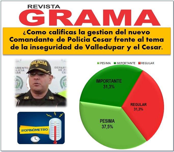 #SEPALO Y #RUEDALO | Aquí están los resultados del nuevo Comandante de @PoliciaDeCesar así opinan los vallenatos y cesarenses. @luismonsalvo @MelloCastroG @cmgnecco @jolurma57  @IvanDuque @TatianaOrozcoMa @gelcagutierrez @ChichiQuinteroR @luisferqc @miguegutierrezr @fello_arcapic.twitter.com/Q5TY4uzFkW