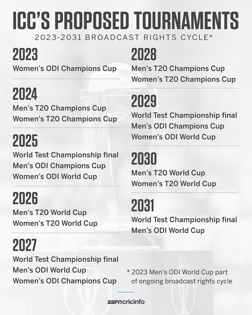A T20 Champions Cup is the most contentious event in the ICC's proposed suite of tournaments for the 2023 to 2031 broadcast rights cycle    https:// es.pn/38A4RjG    <br>http://pic.twitter.com/W2w5RZExlu