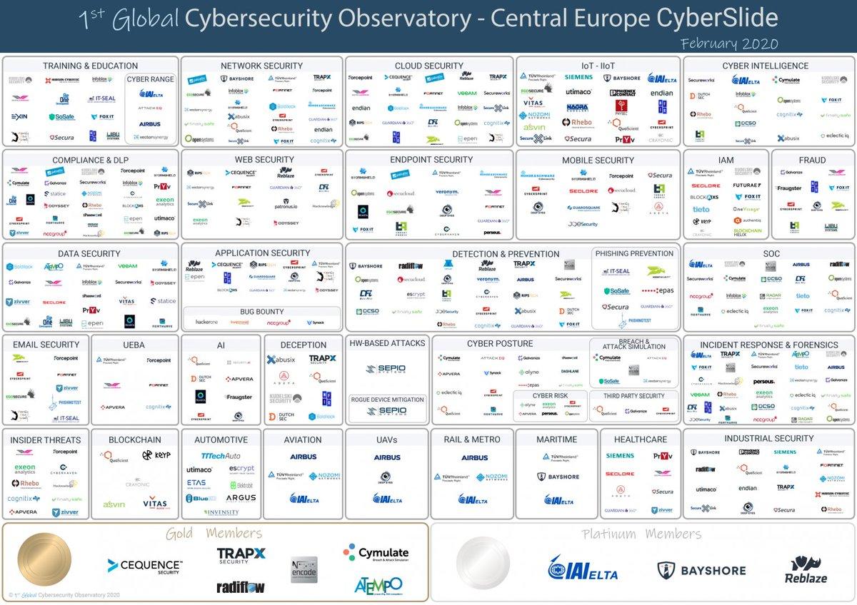 La carte des start up en #cybersécurité  en Europe 🇪🇺