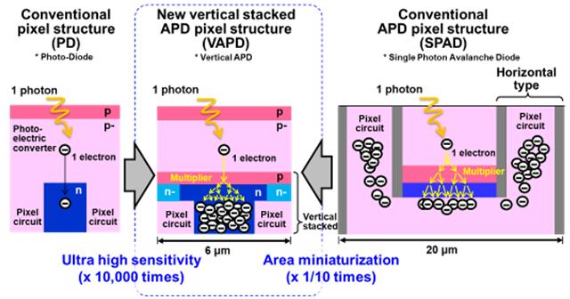 Panasonic Develops Long-range TOF #ImageSensor with High Ranging Accuracy http://bit.ly/3bOM5H0 #3DImages #Detection #Photodiode #Automotive #Mobility #Monitoring