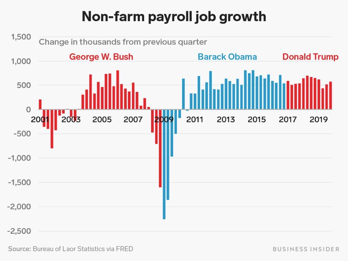 .@SteveScalise   #JobCreation #Jobs   • Under @BarackObama   A record 75 months of continuous job creation.  • Under Trump:  34.  Trump needs 41 more ... just to match Obama's record.  42 to beat it.pic.twitter.com/X67UvmWbOJ