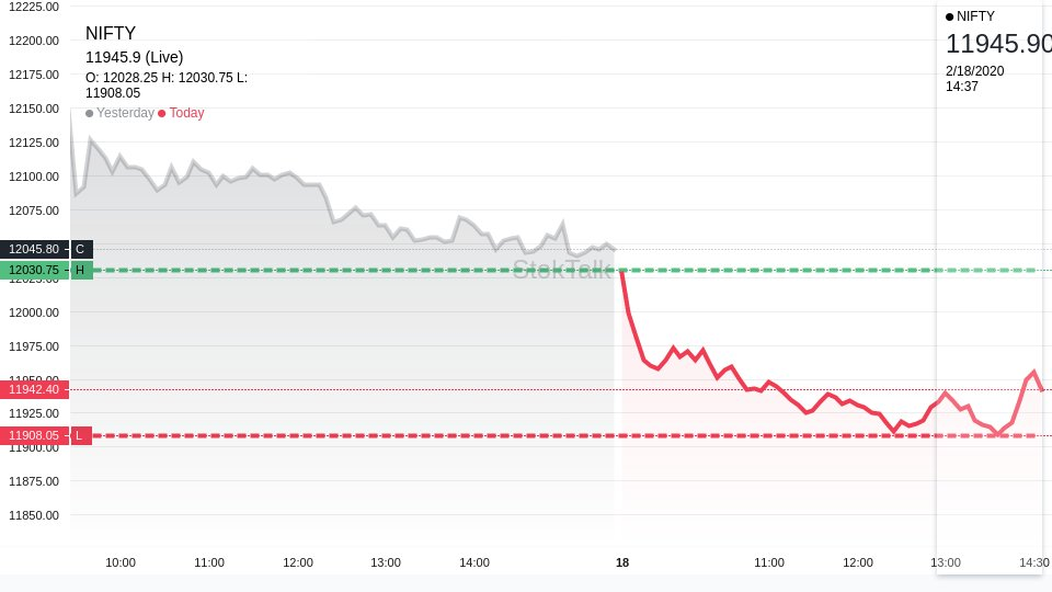 Market Check: Sensex Falls 300 Points; Nifty Below 11,950 #NIFTY #banknifty #nifty50<br>http://pic.twitter.com/Udyd6hyqEJ