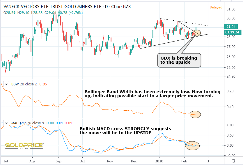 Gold miners coming to life again - GDX looks bullish from every angle #gold #silver #preciousmetals #GDX #GDXJ #HUI #business #finance #investments #fintwit #stocktwit #stocks #stockstowatchpic.twitter.com/pzKHA7clPn