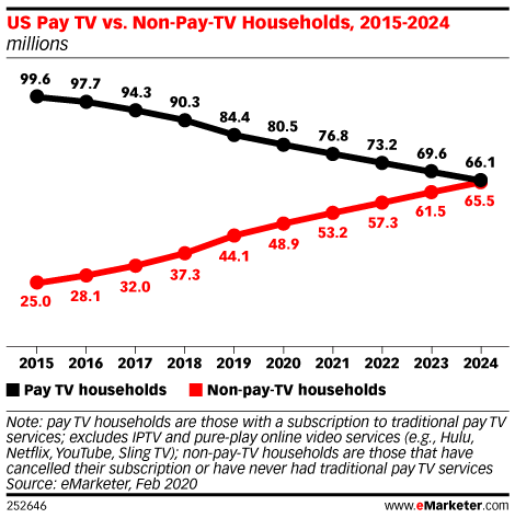Cord-cutting continues to climb as more streaming services enter the market: https://emrktr.co/2V3iO5y
