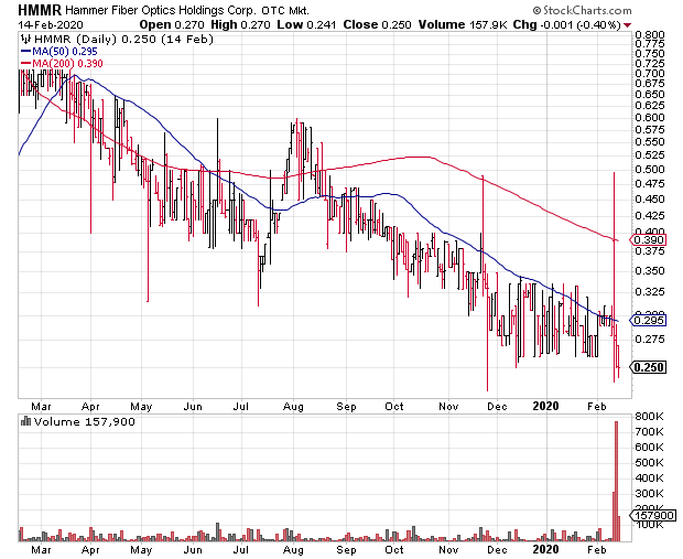 [upgrade] Hammer Wireless $HMMR issued speculative $0.50+ price target on Caribbean teelcom service launch (download)  https:// ludlowresearch.com/reports      $SPCE $VZ $T $S $TMUS $QCOM $XTL #telecom #5G<br>http://pic.twitter.com/B1DhZSiX7y
