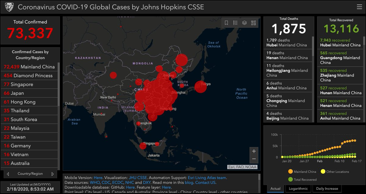 #UPDATE  #Coronavirus #COVID19 COVID-19 Global Cases by Johns Hopkins CSSE