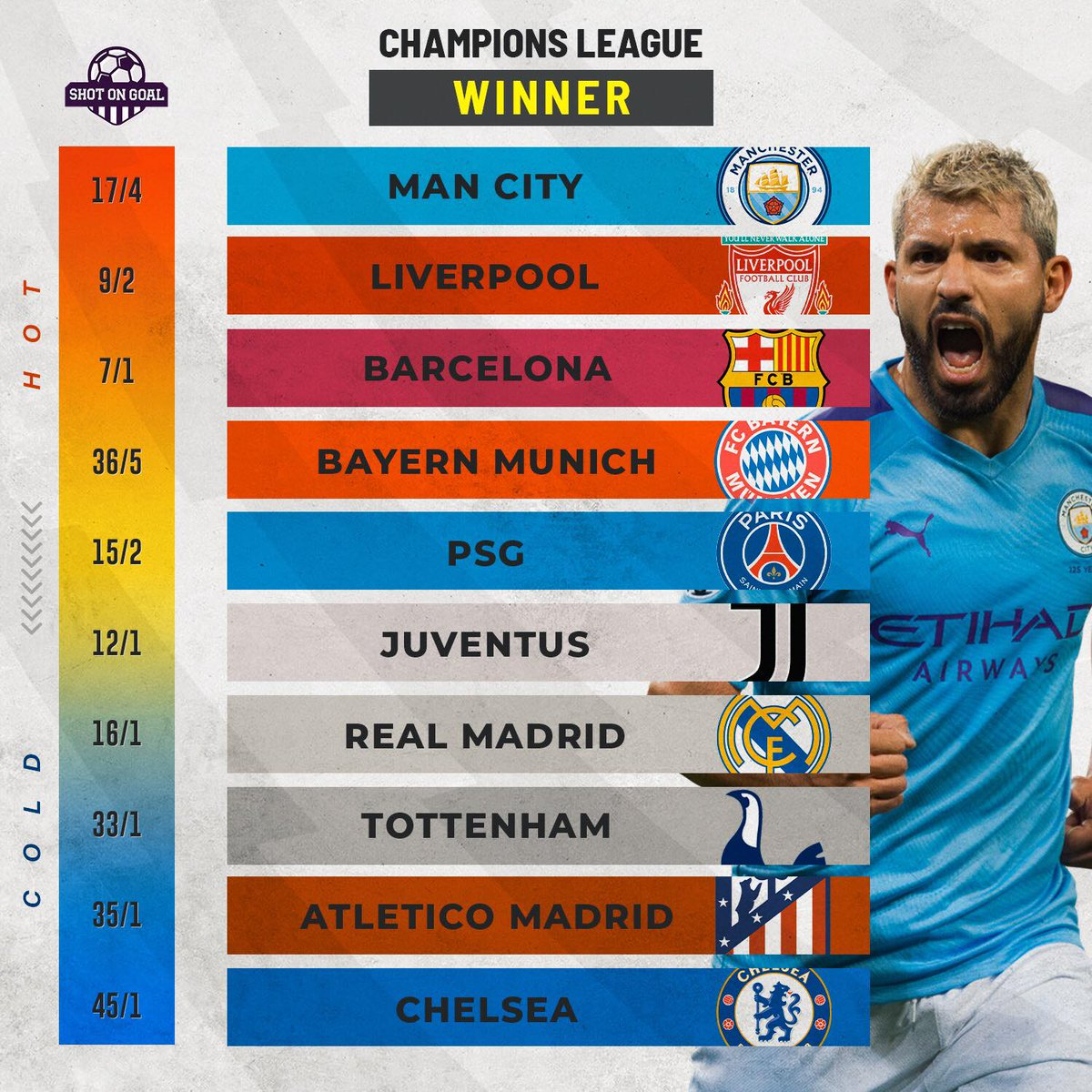 🌍 The #UCL knockouts are just hours away   👀 #MCFC are the favourites to go all the way   🤔 Who do you think will triumph?