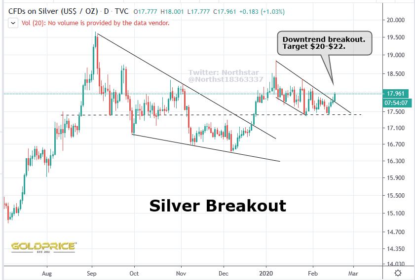Silver taking the lead ? #gold #silver #preciousmetals #GDX #GDXJ #HUI #business #finance #investments #fintwit #stocktwit #stockspic.twitter.com/LNAZuO9F9u