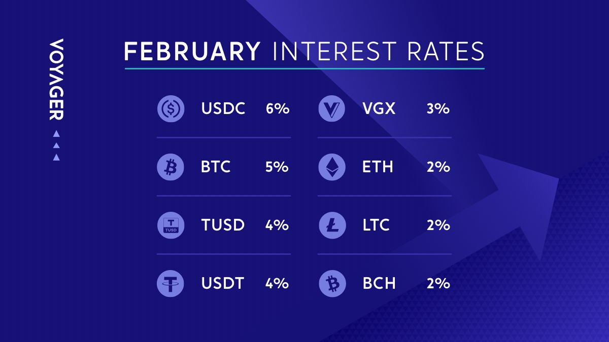 Voyager makes earning interest easy & simple!  Check out the rates... $USDC 6% $BTC 5% $TUSD 4% $USDT 4% $VGX 3% $ETH 2% $LTC 2% $BCH 2%  Get the App here: https://t.co/LvFBBzhI3n